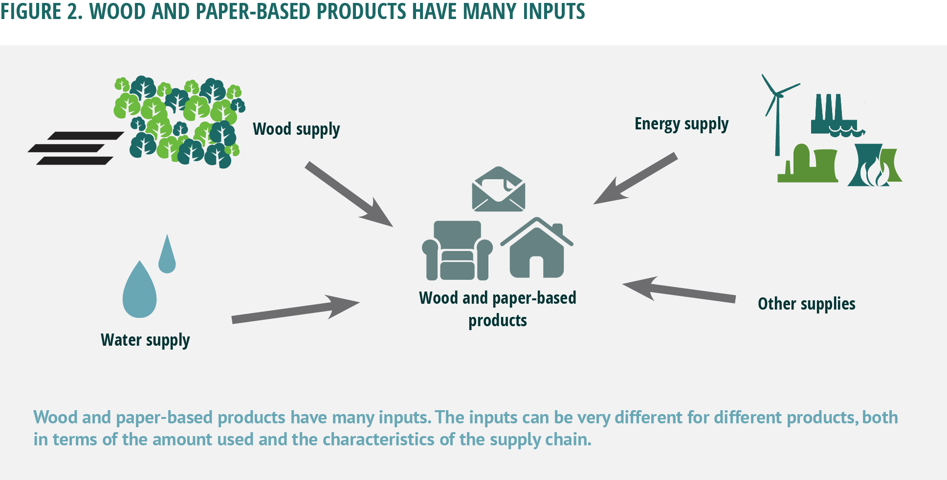 Home Sustainable Forest Products How Solar Energy Works Diagram Apps Directories Wood And Paper Based Have Many Inputs The Can Be Very Different