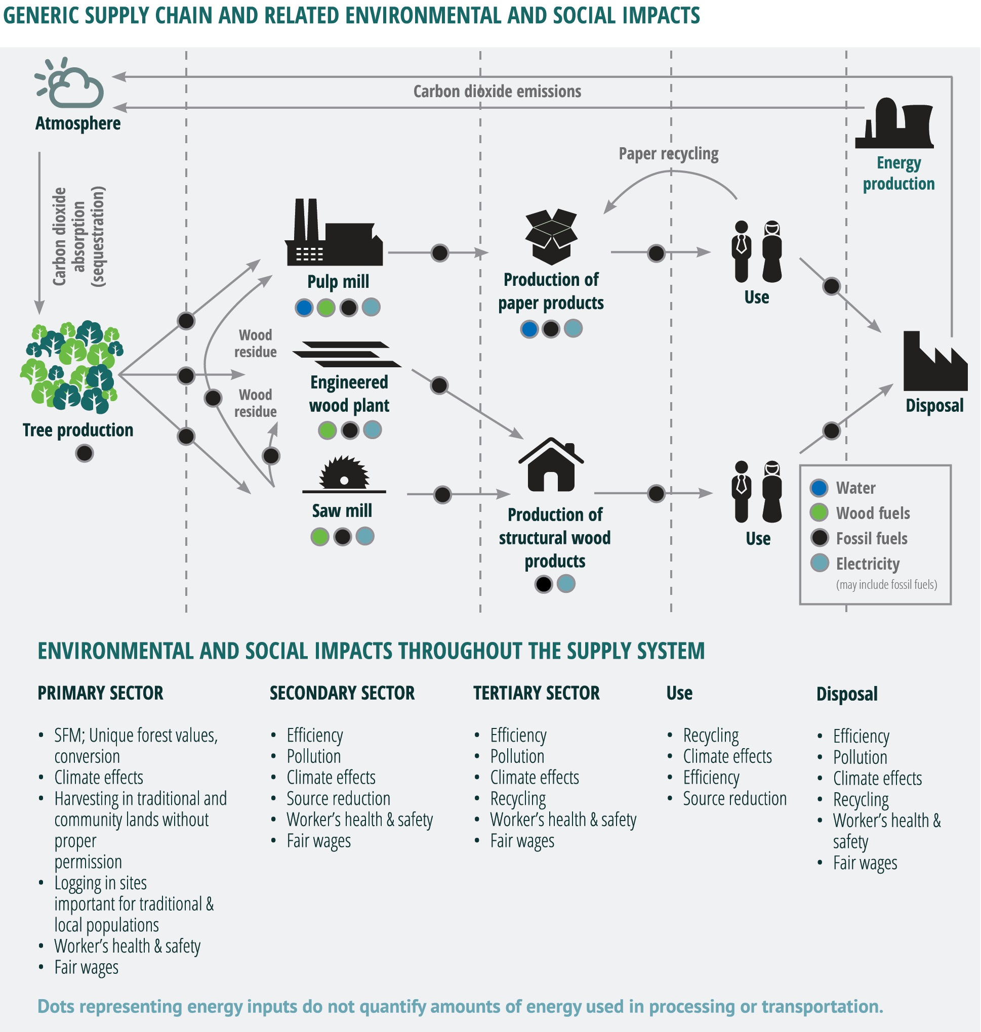 Home Sustainable Forest Products Basic Electrical Wiring Symbols First We Need To Know Some Common Generic Supply Chain And Related Environmental Social Impacts Infographic